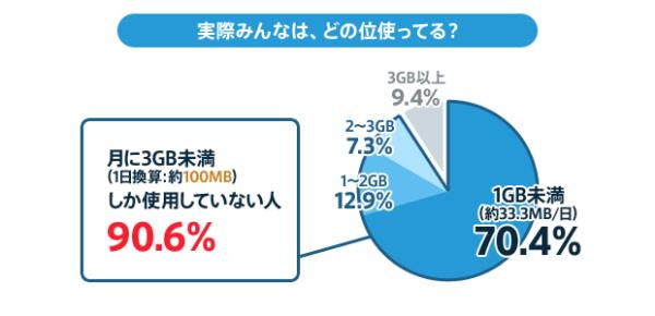 データ使用量の円グラフ