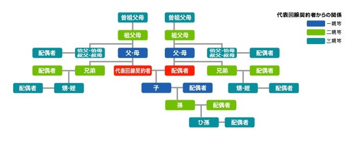 三親等の図